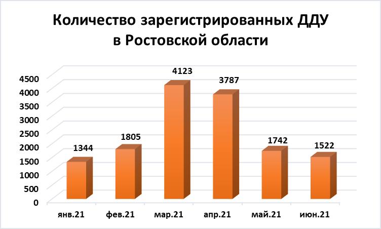 Июнь охладил спрос на квартиры в новостройках Ростова: число ДДУ продолжает сокращаться - фото 3