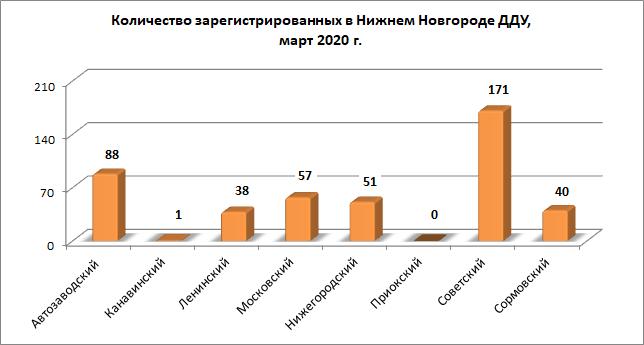 Число «долевых» сделок с новостройками выросло на 35% в марте в Нижегородской области