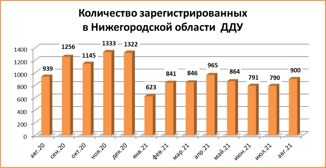 900 сделок ДДУ заключили в августе в Нижегородской области - фото 2