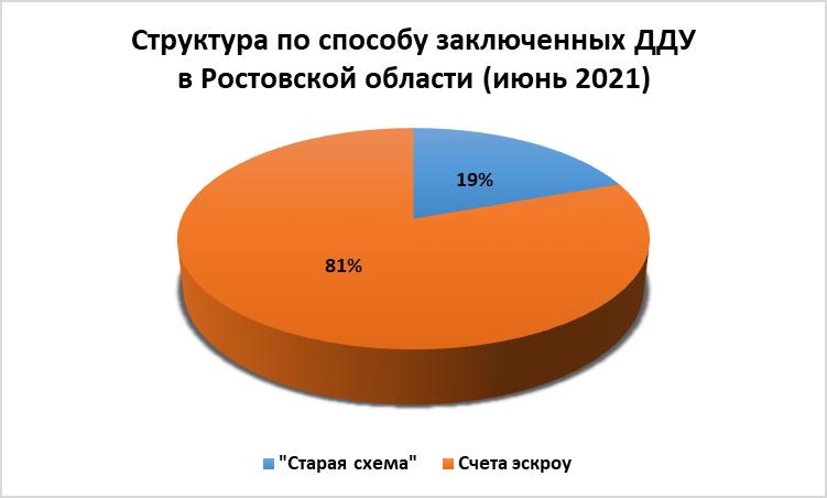 Июнь охладил спрос на квартиры в новостройках Ростова: число ДДУ продолжает сокращаться - фото 7